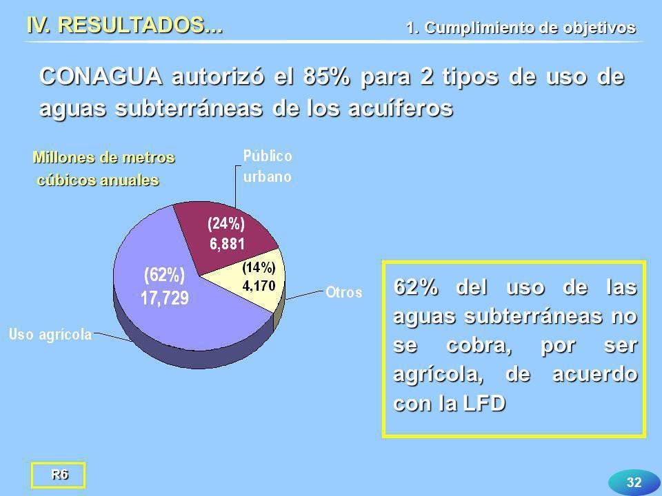 32 CONAGUA autorizó el 85% para 2 tipos de uso de aguas subterráneas de los acuíferos IV. RESULTADOS... Millones de metros cúbicos anuales cúbicos anu