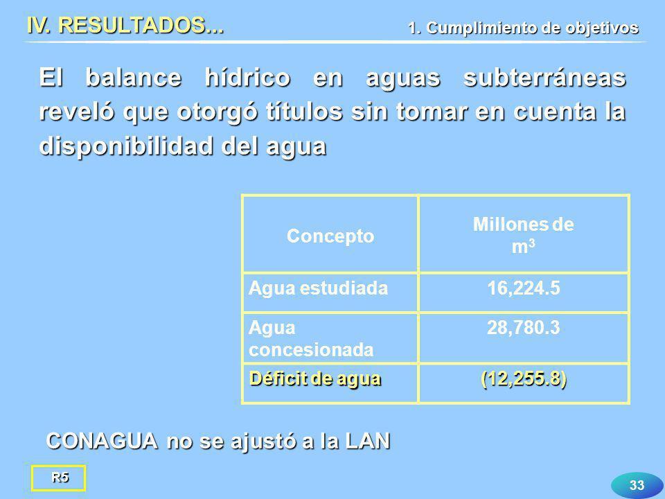 33 CONAGUA no se ajustó a la LAN IV. RESULTADOS... El balance hídrico en aguas subterráneas reveló que otorgó títulos sin tomar en cuenta la disponibi