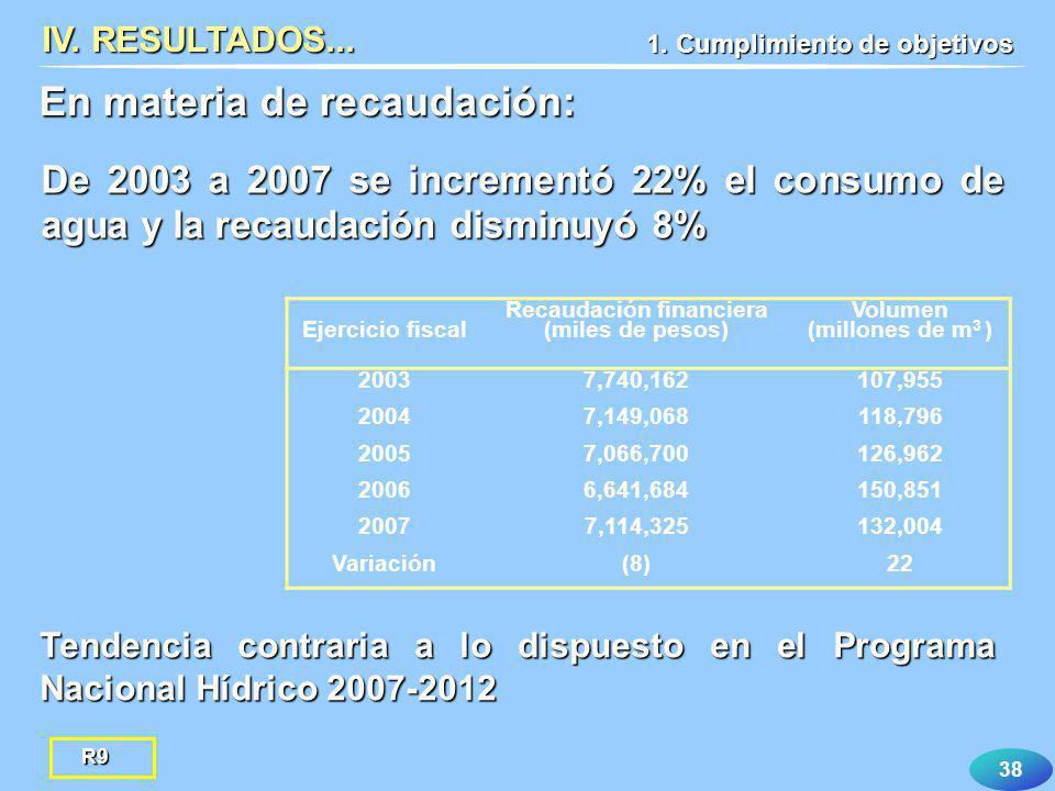 38 IV. RESULTADOS... En materia de recaudación: Ejercicio fiscal Recaudación financiera (miles de pesos) Volumen (millones de m 3 ) 20037,740,162107,9