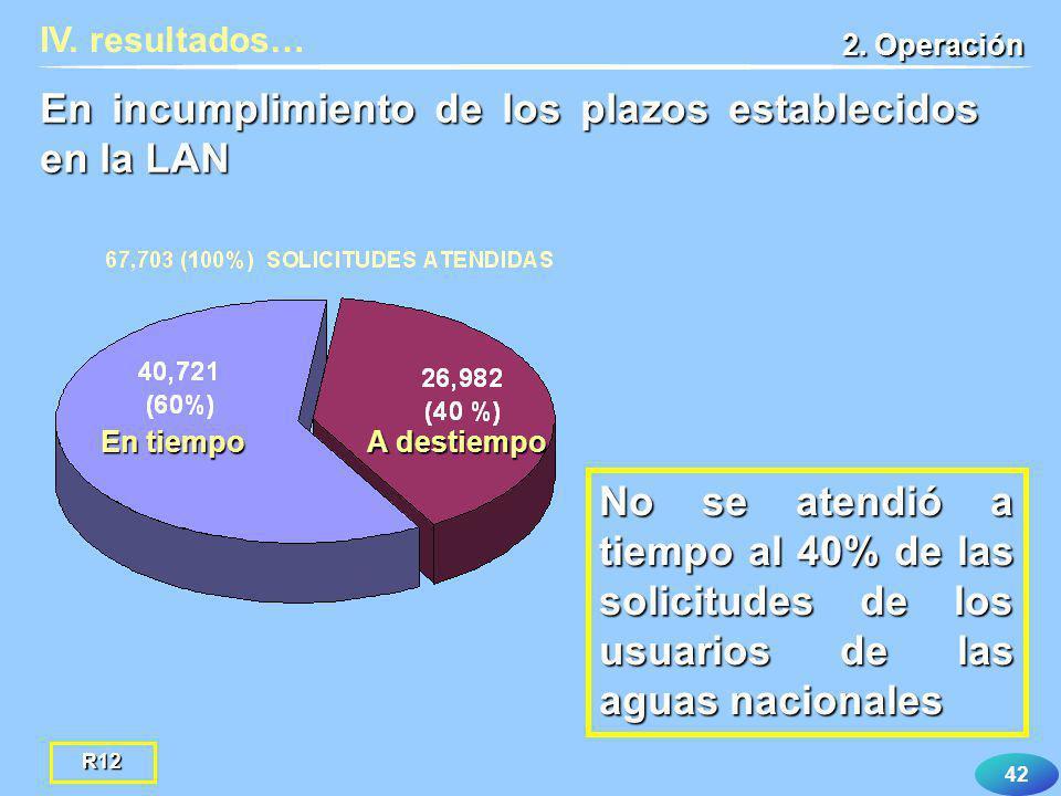 42 IV. resultados… 2. Operación En incumplimiento de los plazos establecidos en la LAN A destiempo En tiempo R12 No se atendió a tiempo al 40% de las