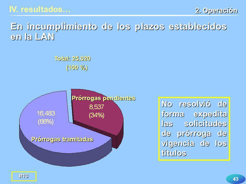 43 IV. resultados… 2. Operación En incumplimiento de los plazos establecidos en la LAN Prórrogas pendientes Prórrogas tramitadas Total: 25,020 (100 %)