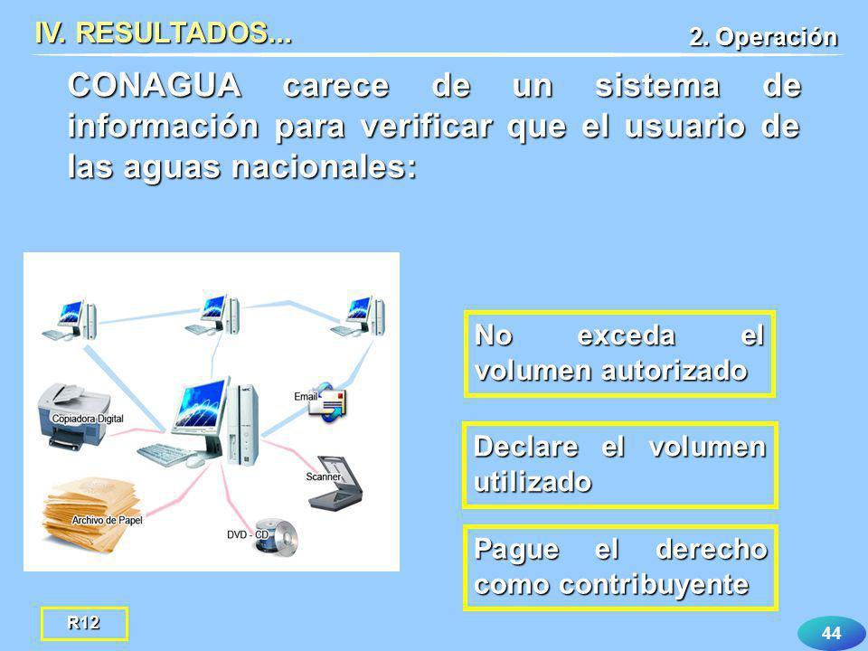 44 IV. RESULTADOS... 2. Operación Pague el derecho como contribuyente CONAGUA carece de un sistema de información para verificar que el usuario de las