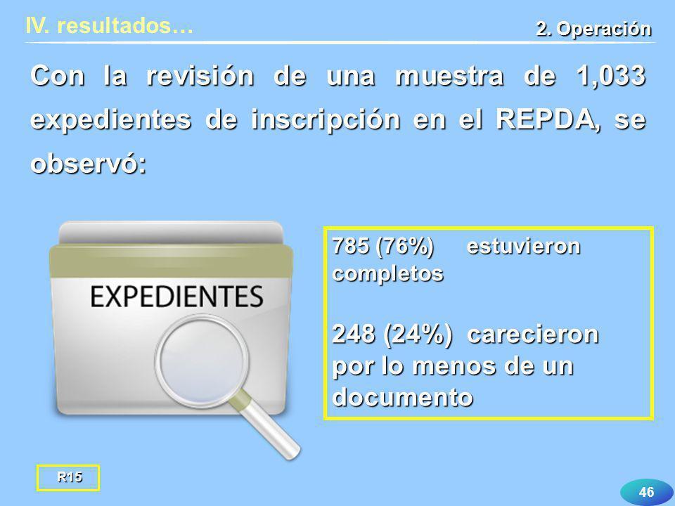 46 Con la revisión de una muestra de 1,033 expedientes de inscripción en el REPDA, se observó: IV. resultados… 785 (76%) estuvieron completos 248 (24%