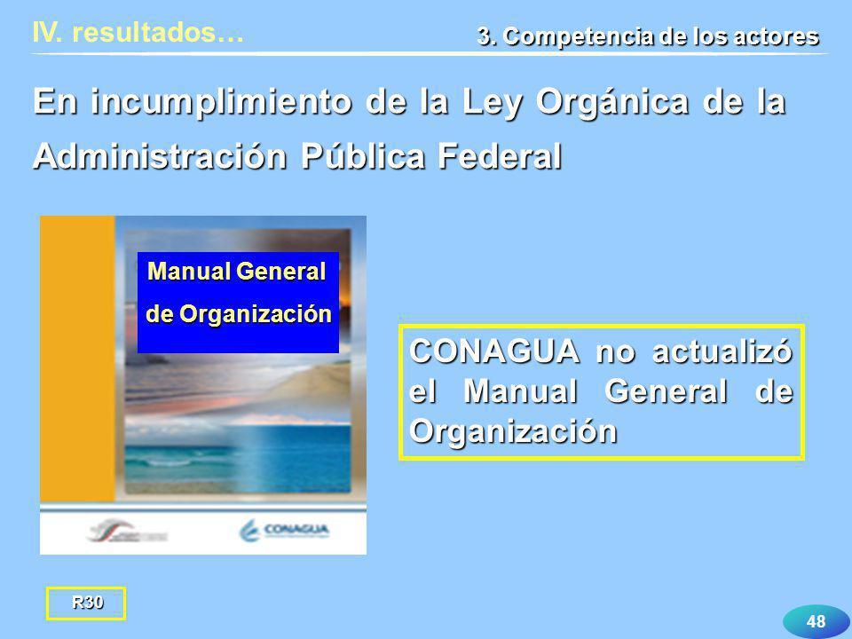 48 IV. resultados… 3. Competencia de los actores CONAGUA no actualizó el Manual General de Organización En incumplimiento de la Ley Orgánica de la Adm