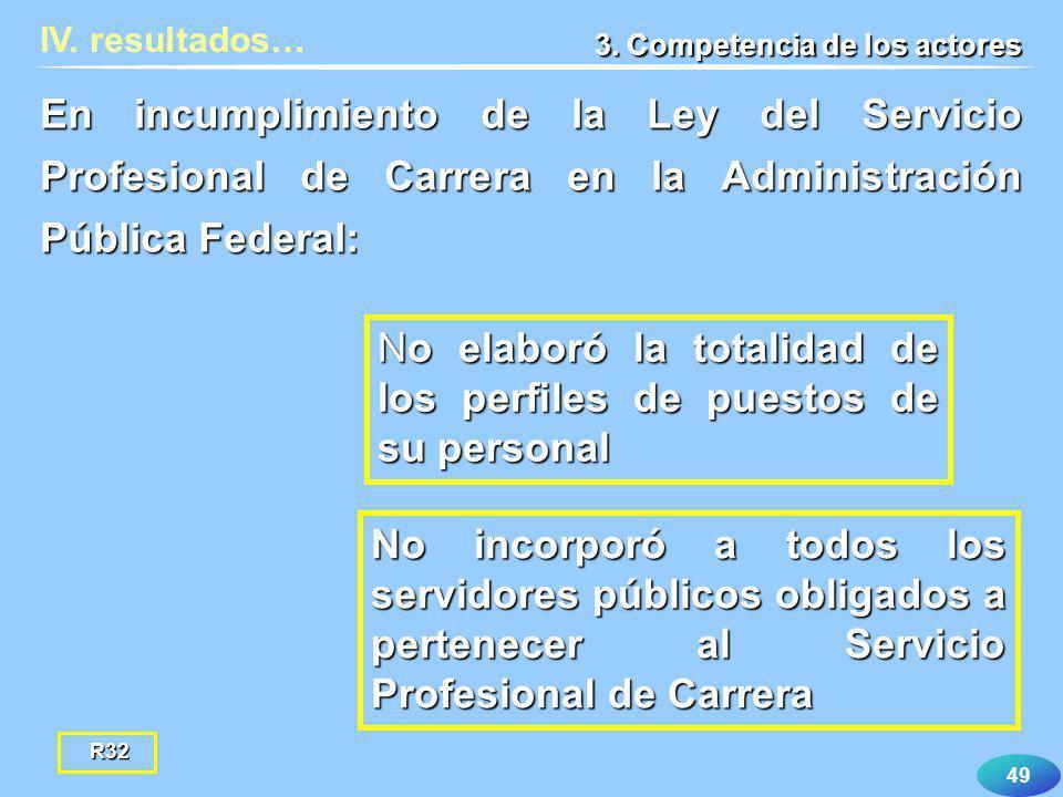 49 IV. resultados… 3. Competencia de los actores No elaboró la totalidad de los perfiles de puestos de su personal En incumplimiento de la Ley del Ser