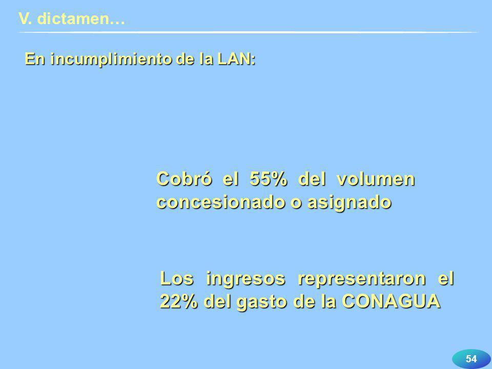 54 En incumplimiento de la LAN: V. dictamen… Cobró el 55% del volumen concesionado o asignado Los ingresos representaron el 22% del gasto de la CONAGU