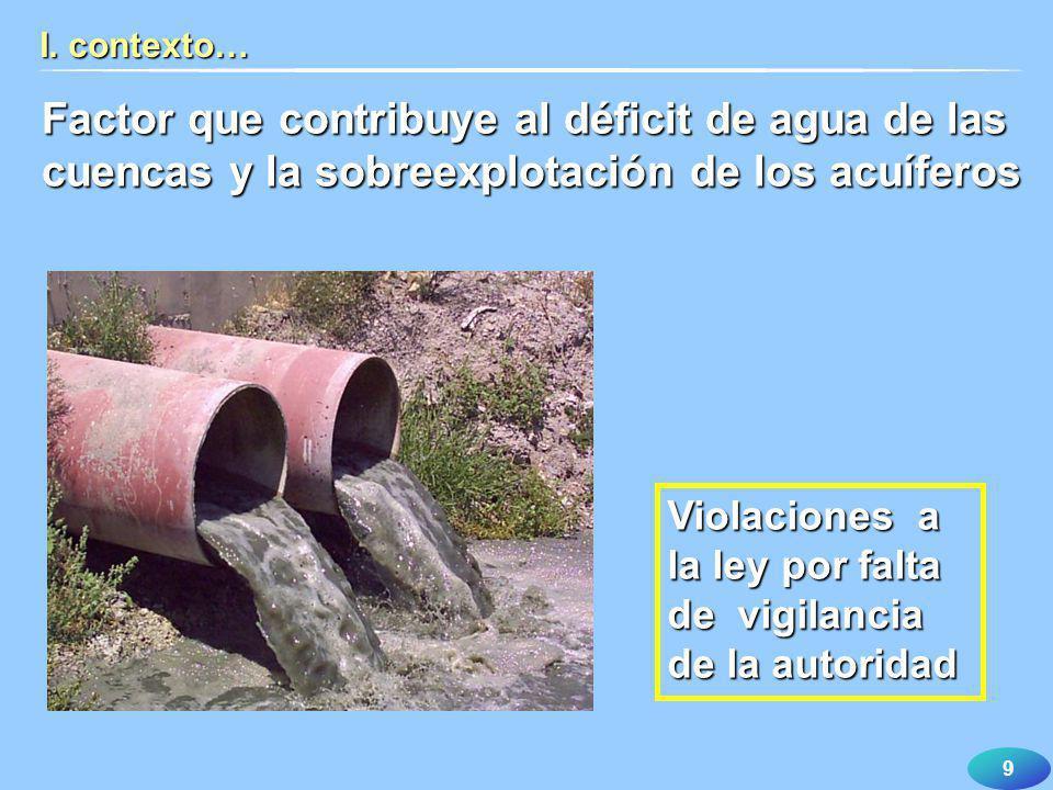 9 I. contexto… Factor que contribuye al déficit de agua de las cuencas y la sobreexplotación de los acuíferos Violaciones a la ley por falta de vigila