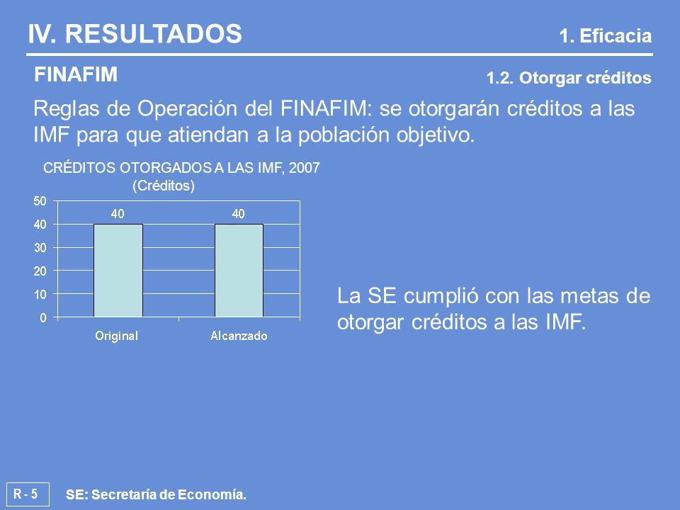 R - 5 Reglas de Operación del FINAFIM: se otorgarán créditos a las IMF para que atiendan a la población objetivo.
