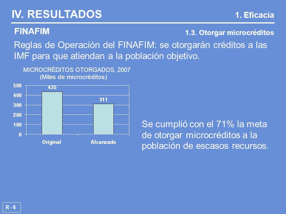 R - 6 MICROCRÉDITOS OTORGADOS, 2007 ( Miles de microcréditos) FINAFIM IV.