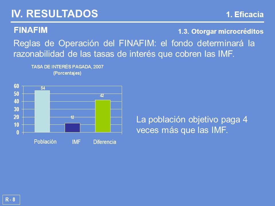 R - 8 FINAFIM IV. RESULTADOS 1.3. Otorgar microcréditos 1.