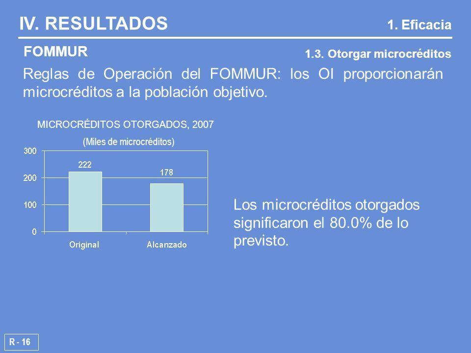 Reglas de Operación del FOMMUR: los OI proporcionarán microcréditos a la población objetivo.