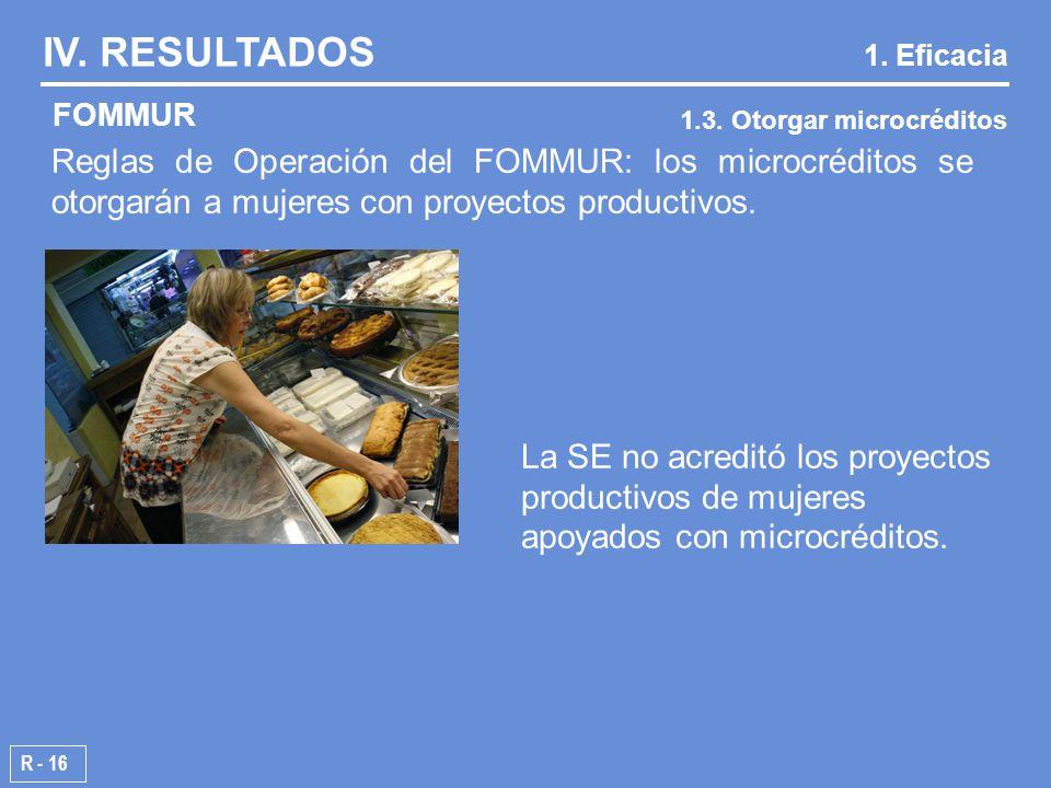 R - 16 FOMMUR IV. RESULTADOS 1.3. Otorgar microcréditos 1.