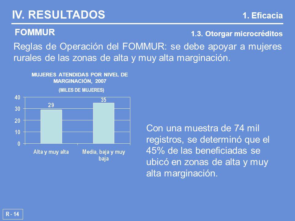 Reglas de Operación del FOMMUR: se debe apoyar a mujeres rurales de las zonas de alta y muy alta marginación.