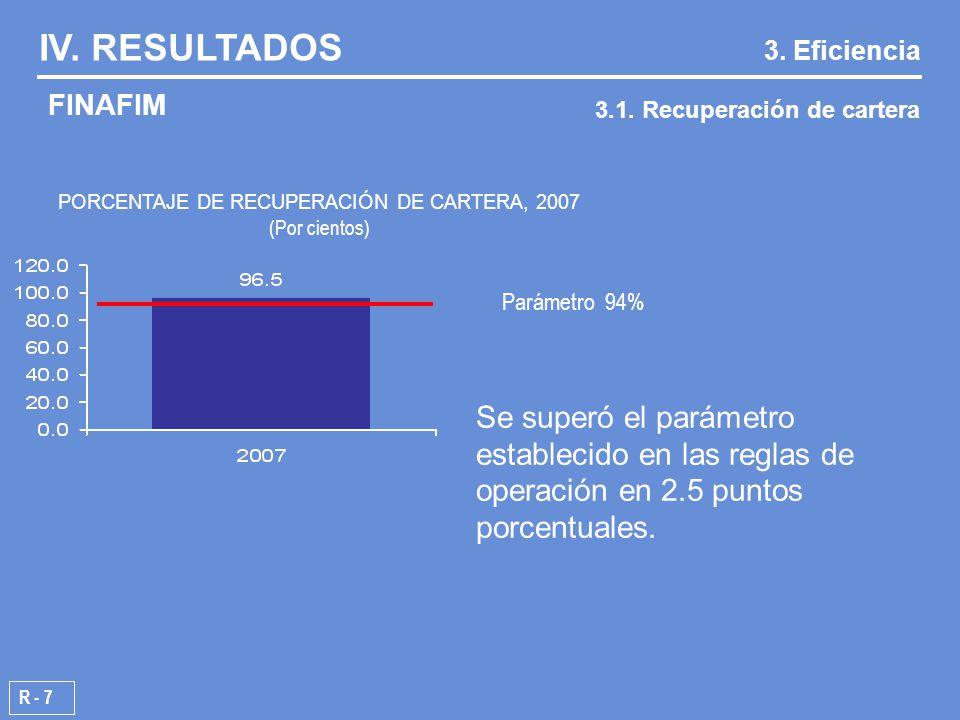 Parámetro 94% PORCENTAJE DE RECUPERACIÓN DE CARTERA, 2007 (Por cientos) R - 7 IV.