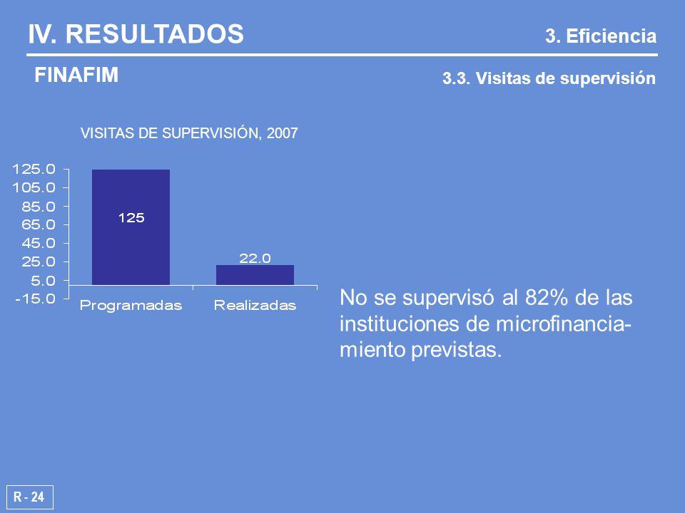 VISITAS DE SUPERVISIÓN, 2007 R - 24 IV. RESULTADOS FINAFIM 3.3.