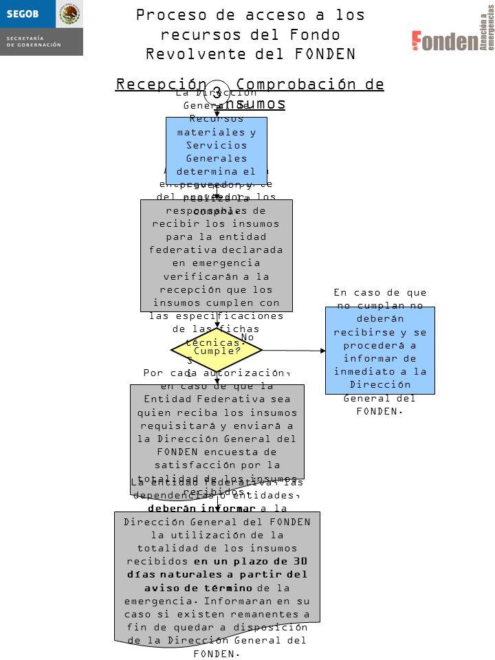 Proceso de acceso a los recursos del Fondo Revolvente del FONDEN Recepción y Comprobación de Insumos Por cada autorización, en caso de que la Entidad