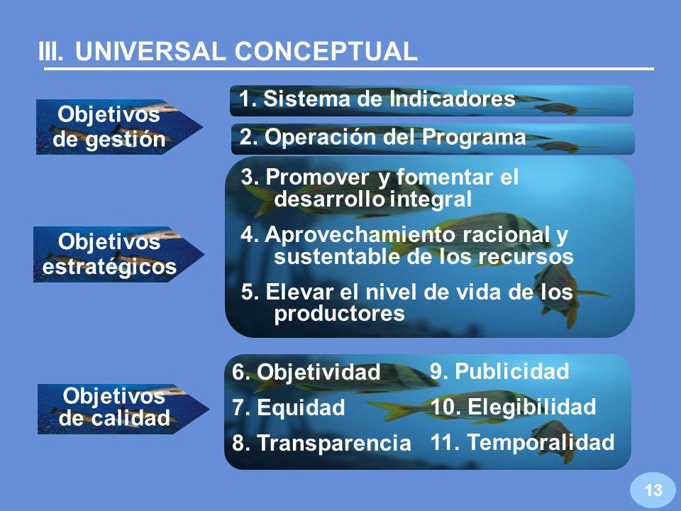 12 Ejecución Nacional Recursos convenidos con organizaciones de productores Operación del Programa