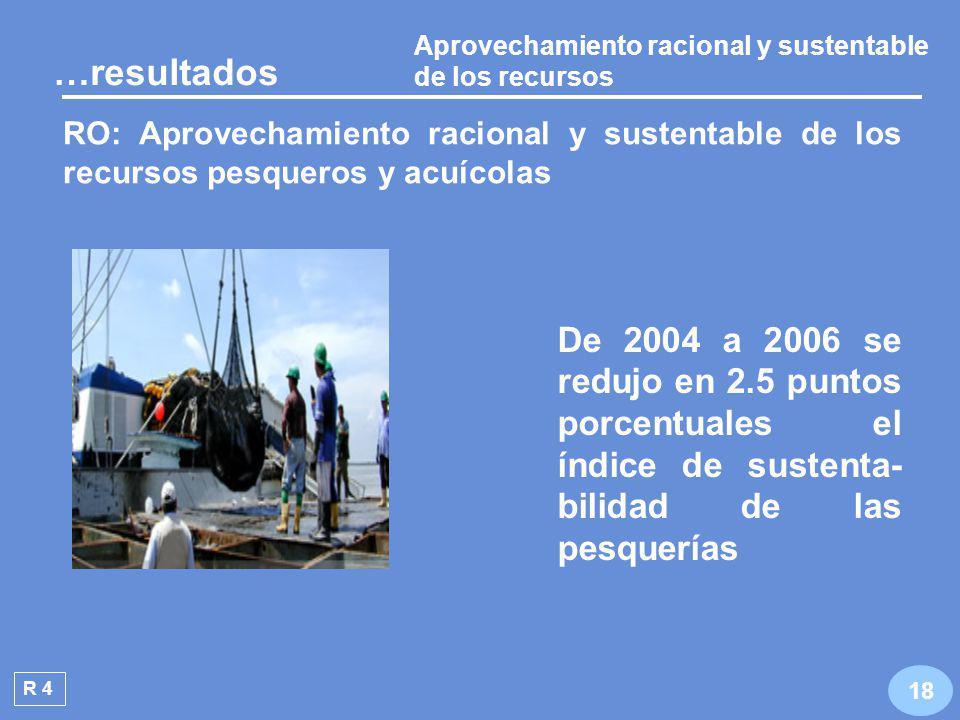 Promover y fomentar el desarrollo integral R 3 De 2003 a 2007, la producción pesquera y acuícola disminuyó a una tasa promedio anual de 1.4% 17 …resultados RO: Promover y fomentar el desarrollo integral del sector acuícola y pesquero Pesca Acuacultura