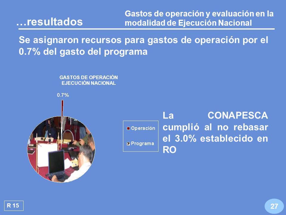 Gastos de operación y evaluación en la modalidad de Ejecución Federalizada R 14 GASTOS DE OPERACIÓN Y EVALUACIÓN EJECUCIÓN FEDERALIZADA 26 La CONAPESCA cumplió con los parámetros estableci- dos …resultados RO: Otorgar el 4% de los recursos para gastos de operación y el 1.5% para gastos de evaluación