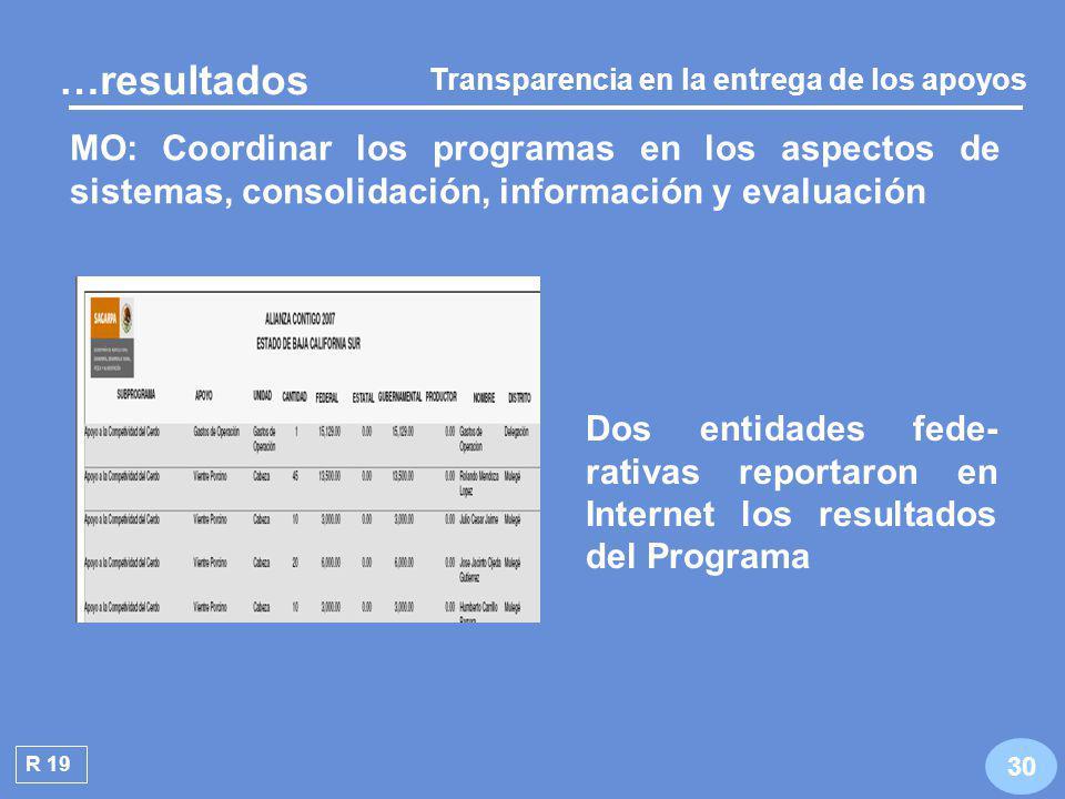 Se verificó que con base en la fórmula se distribuyeron 436.4 millones de pesos R 18 29 …resultados PEF: Distribuir los recursos a las entidades federativas, con base en una fórmula Equidad en la entrega de los apoyos Ap i = ( (Gm i + Ppa i + VPpa i + PE i ) / 100 ) / 4 * Rd Ap= Asignación de recursos federales i = Entidad federativa Gm i = % del grado de marginación Ppa i = % población en la entidad VPpa i = % valor de la producción PE i = % participación estatal Rd = Total de recursos a distribuir Ap i = ( (Gm i + Ppa i + VPpa i + PE i ) / 100 ) / 4 * Rd Ap= Asignación de recursos federales i = Entidad federativa Gm i = % del grado de marginación Ppa i = % población en la entidad VPpa i = % valor de la producción PE i = % participación estatal Rd = Total de recursos a distribuir