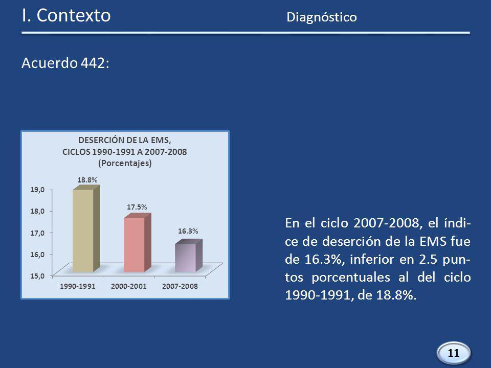 11 En el ciclo 2007-2008, el índi- ce de deserción de la EMS fue de 16.3%, inferior en 2.5 pun- tos porcentuales al del ciclo 1990-1991, de 18.8%.