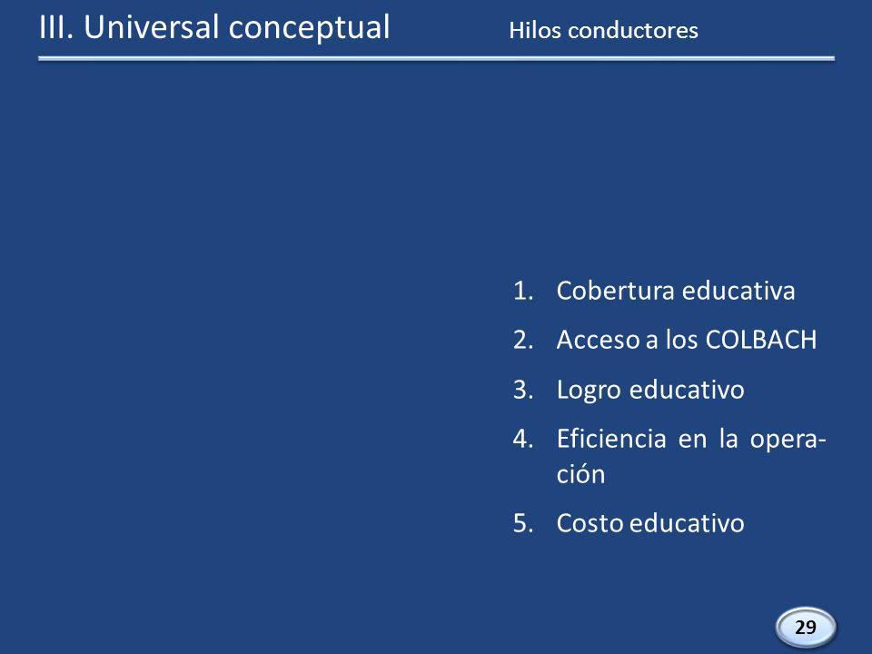 III. Universal conceptual 29 1.Cobertura educativa 2.Acceso a los COLBACH 3.Logro educativo 4.Eficiencia en la opera- ción 5.Costo educativo Hilos con