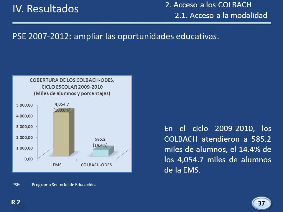 PSE 2007-2012: ampliar las oportunidades educativas.