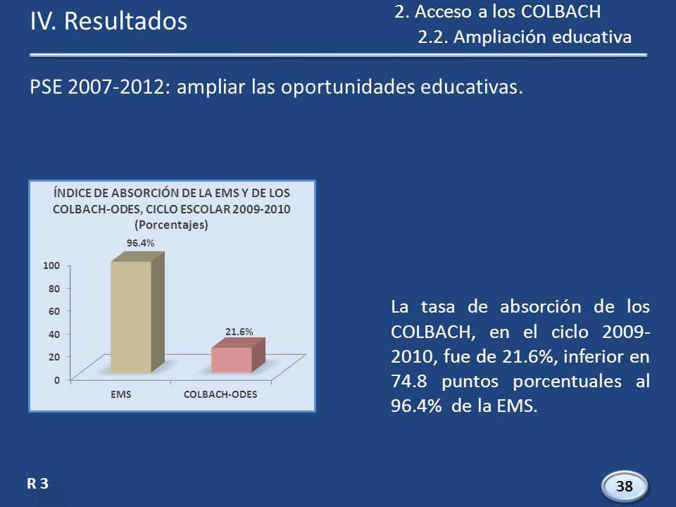 38 R 3 La tasa de absorción de los COLBACH, en el ciclo 2009- 2010, fue de 21.6%, inferior en 74.8 puntos porcentuales al 96.4% de la EMS.