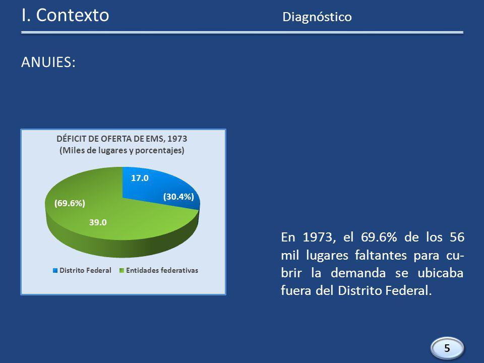 I. Contexto 5 5 En 1973, el 69.6% de los 56 mil lugares faltantes para cu- brir la demanda se ubicaba fuera del Distrito Federal. DÉFICIT DE OFERTA DE