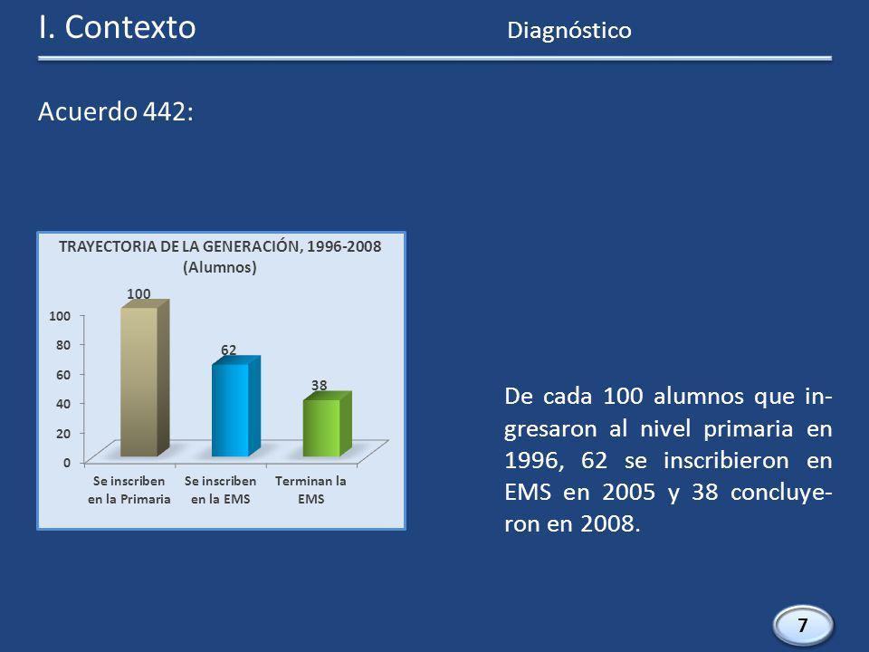 7 7 De cada 100 alumnos que in- gresaron al nivel primaria en 1996, 62 se inscribieron en EMS en 2005 y 38 concluye- ron en 2008.