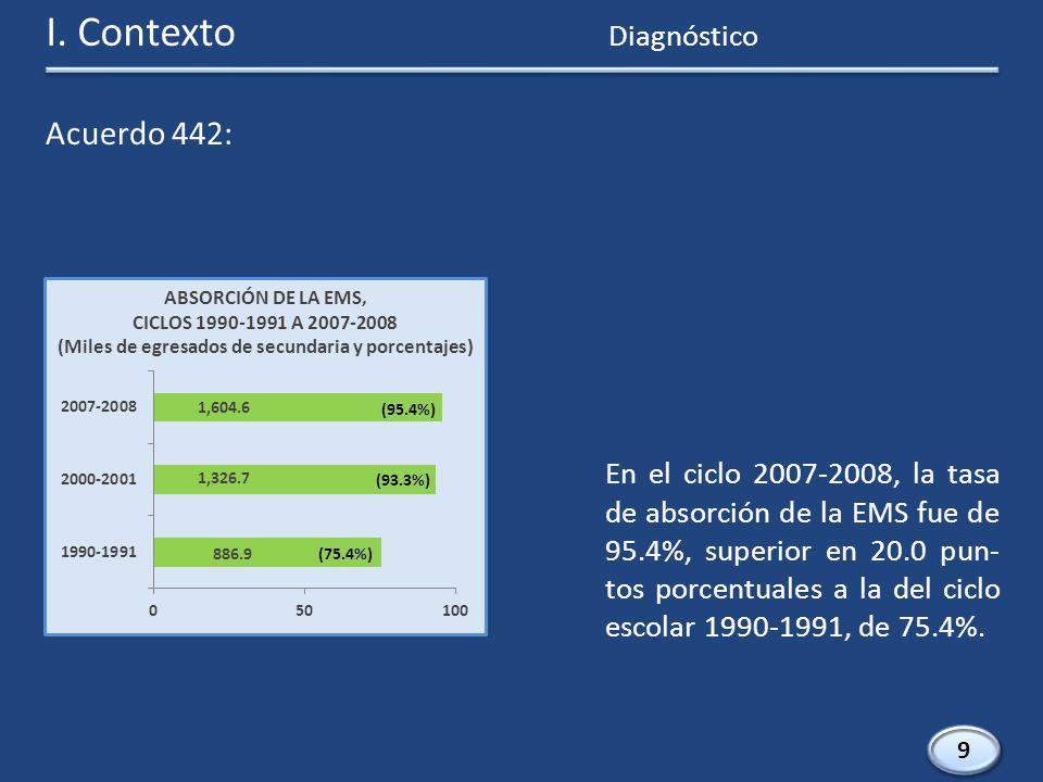 10 En el ciclo 2007-2008, la efi- ciencia terminal de la EMS fue de 58.9%, mayor en 3.7 pun- tos porcentuales que la del ciclo 1990-1991, de 55.2%.