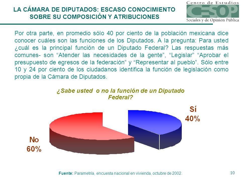 10 Por otra parte, en promedio sólo 40 por ciento de la población mexicana dice conocer cuáles son las funciones de los Diputados.
