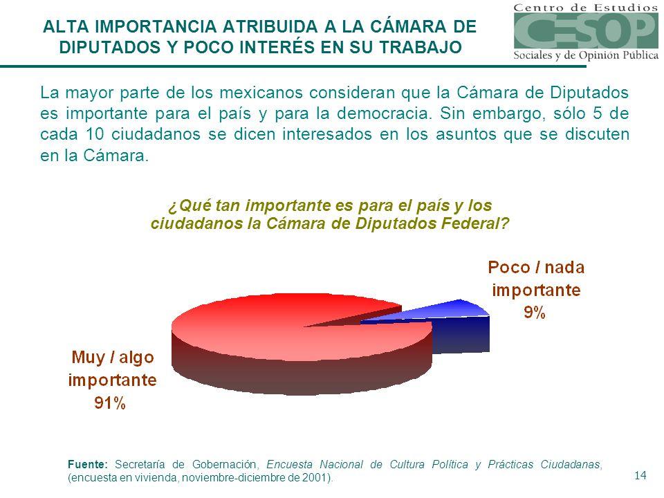 14 La mayor parte de los mexicanos consideran que la Cámara de Diputados es importante para el país y para la democracia.