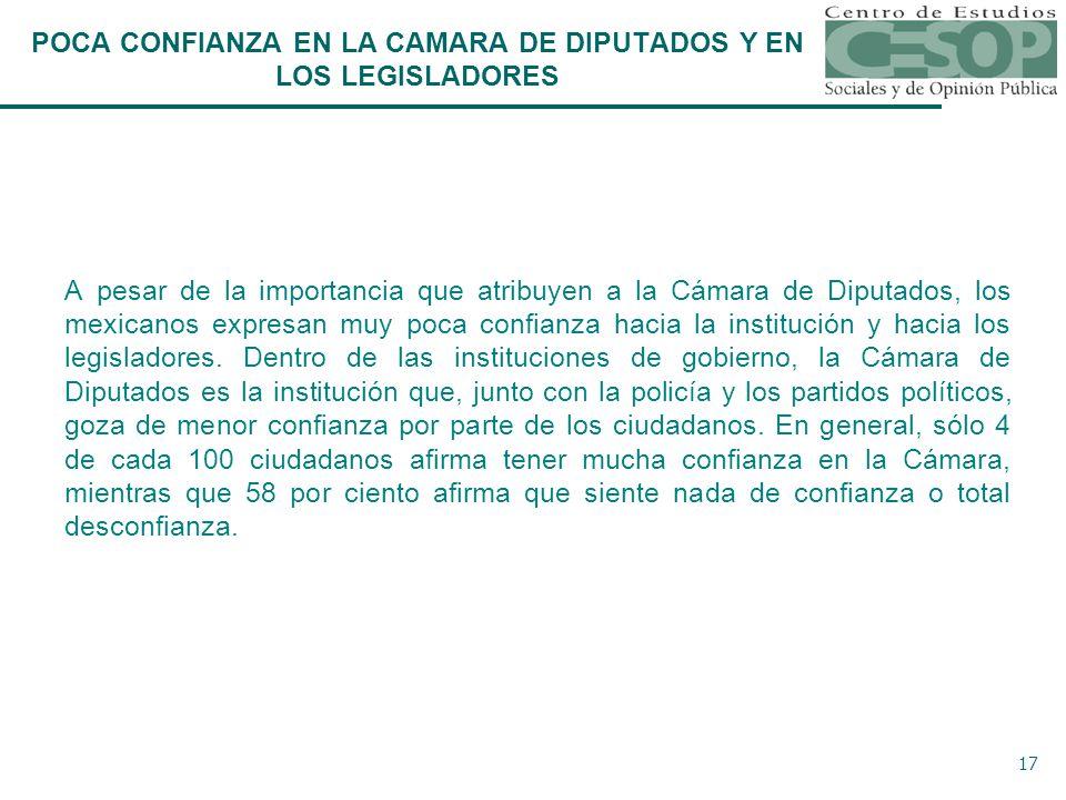 17 A pesar de la importancia que atribuyen a la Cámara de Diputados, los mexicanos expresan muy poca confianza hacia la institución y hacia los legisladores.