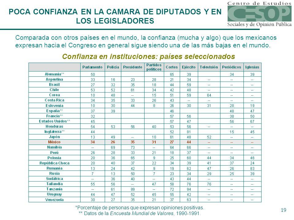 19 Comparada con otros países en el mundo, la confianza (mucha y algo) que los mexicanos expresan hacia el Congreso en general sigue siendo una de las más bajas en el mundo.