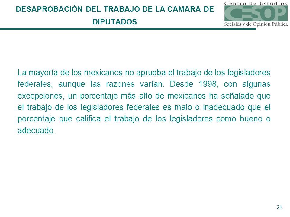 21 DESAPROBACIÓN DEL TRABAJO DE LA CAMARA DE DIPUTADOS La mayoría de los mexicanos no aprueba el trabajo de los legisladores federales, aunque las razones varían.