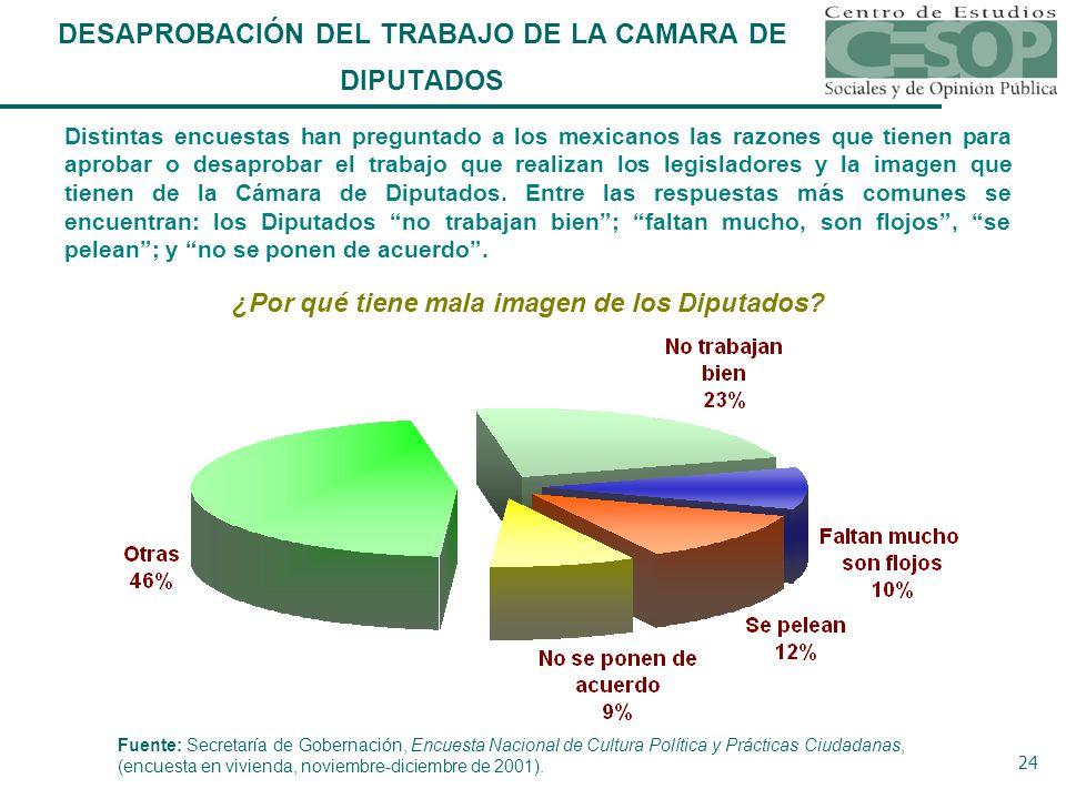 24 Distintas encuestas han preguntado a los mexicanos las razones que tienen para aprobar o desaprobar el trabajo que realizan los legisladores y la imagen que tienen de la Cámara de Diputados.