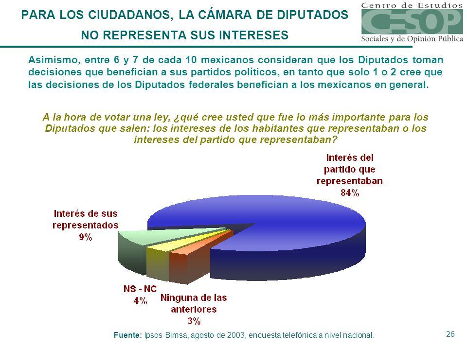 26 Asimismo, entre 6 y 7 de cada 10 mexicanos consideran que los Diputados toman decisiones que benefician a sus partidos políticos, en tanto que solo 1 o 2 cree que las decisiones de los Diputados federales benefician a los mexicanos en general.