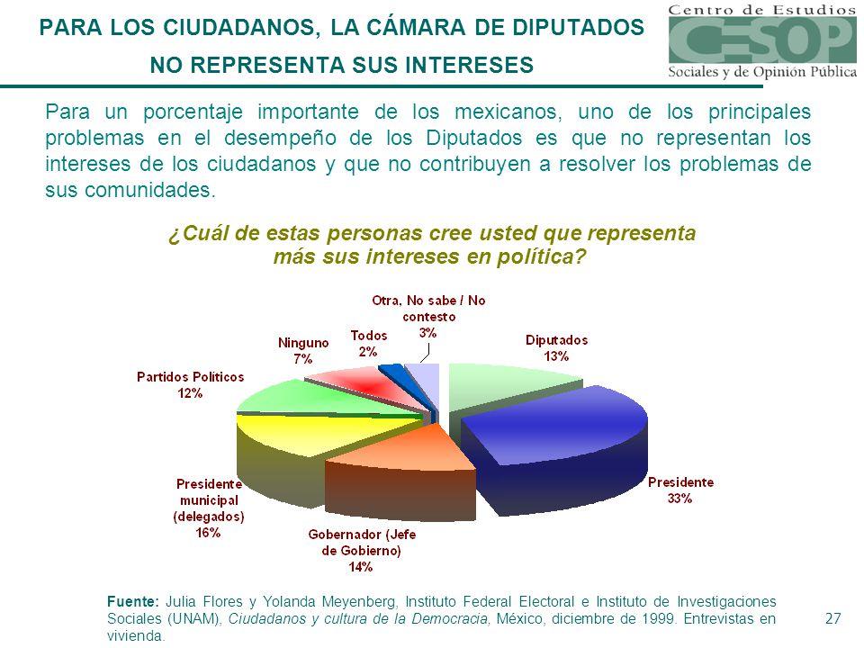 27 Para un porcentaje importante de los mexicanos, uno de los principales problemas en el desempeño de los Diputados es que no representan los intereses de los ciudadanos y que no contribuyen a resolver los problemas de sus comunidades.