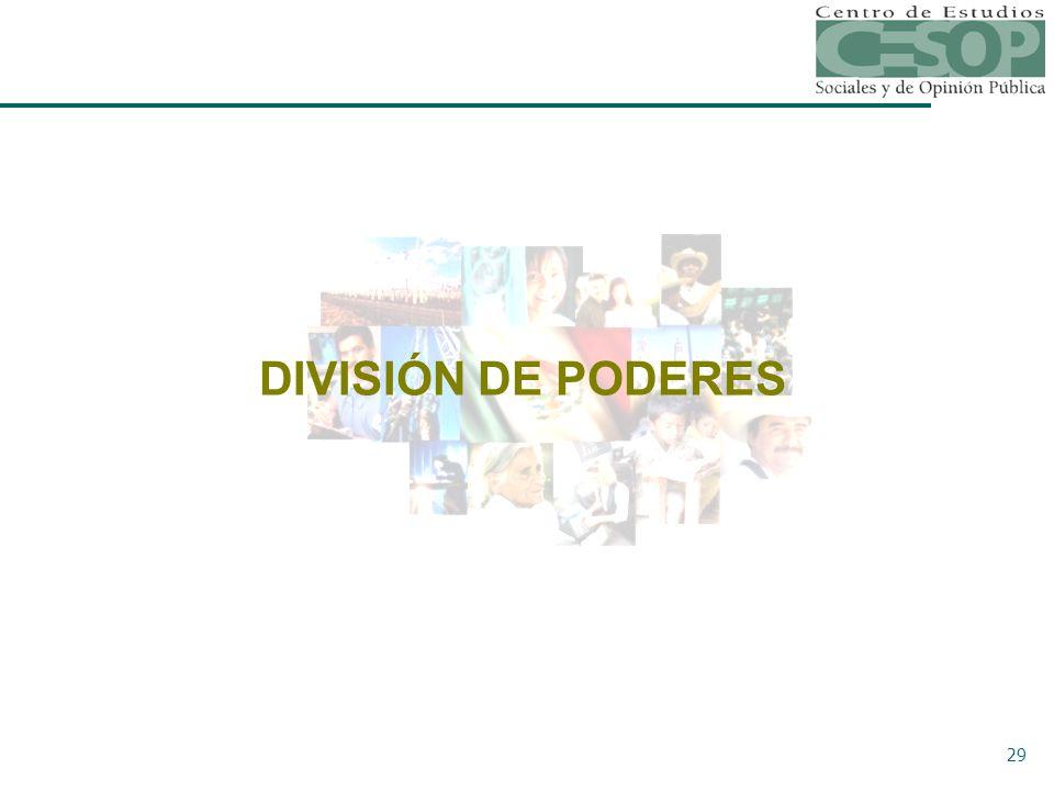29 DIVISIÓN DE PODERES