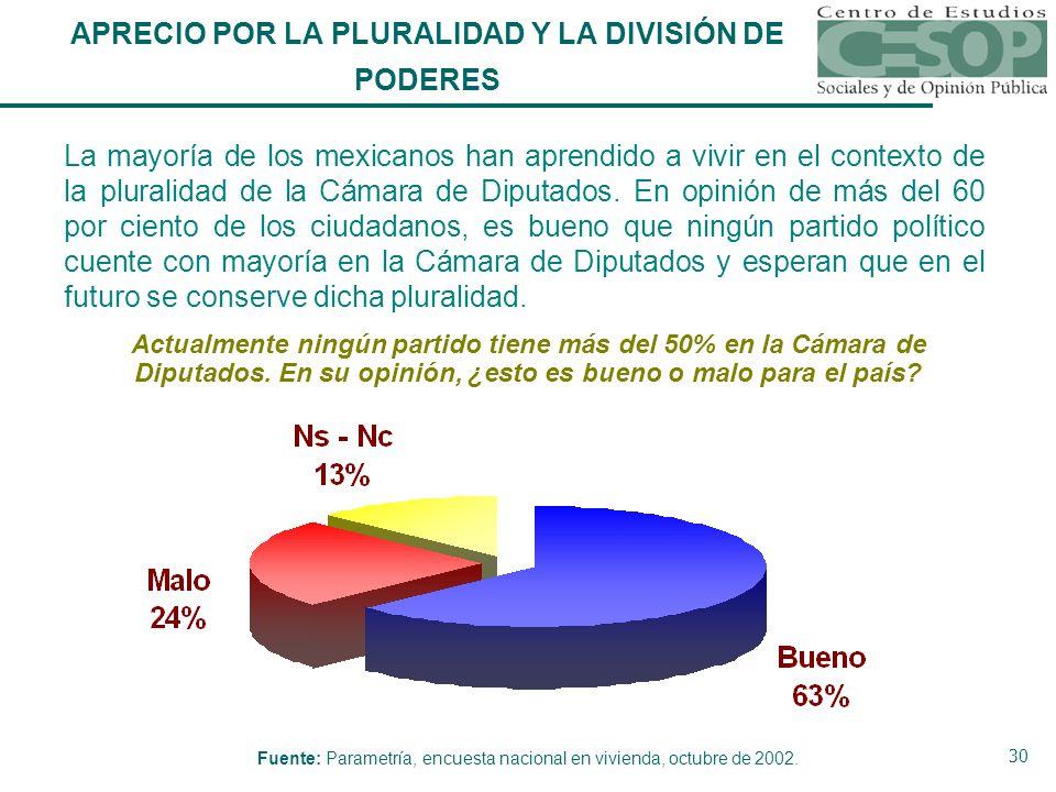 30 APRECIO POR LA PLURALIDAD Y LA DIVISIÓN DE PODERES La mayoría de los mexicanos han aprendido a vivir en el contexto de la pluralidad de la Cámara de Diputados.