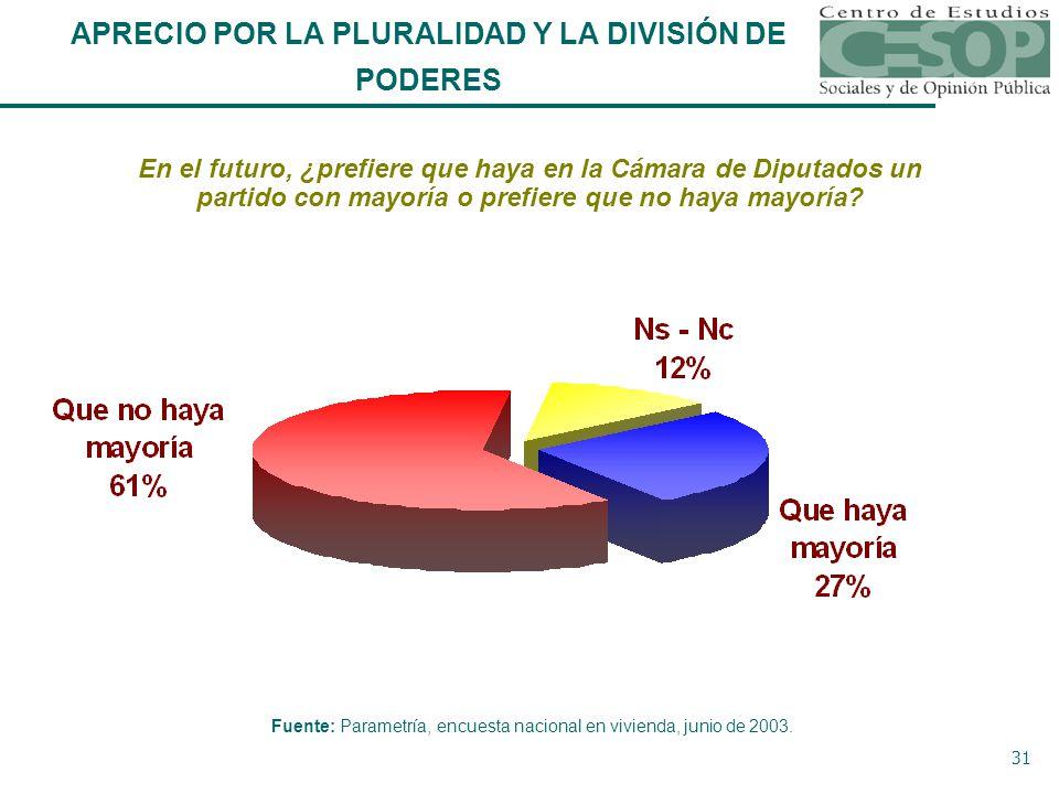 31 En el futuro, ¿prefiere que haya en la Cámara de Diputados un partido con mayoría o prefiere que no haya mayoría.
