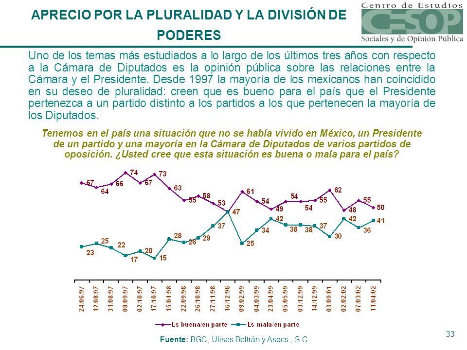 33 Tenemos en el país una situación que no se había vivido en México, un Presidente de un partido y una mayoría en la Cámara de Diputados de varios partidos de oposición.