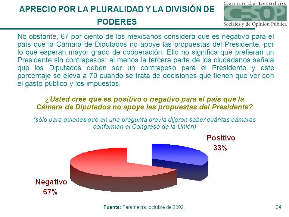 34 ¿Usted cree que es positivo o negativo para el país que la Cámara de Diputados no apoye las propuestas del Presidente.
