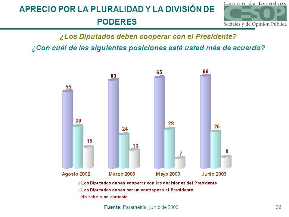36 ¿Los Diputados deben cooperar con el Presidente.