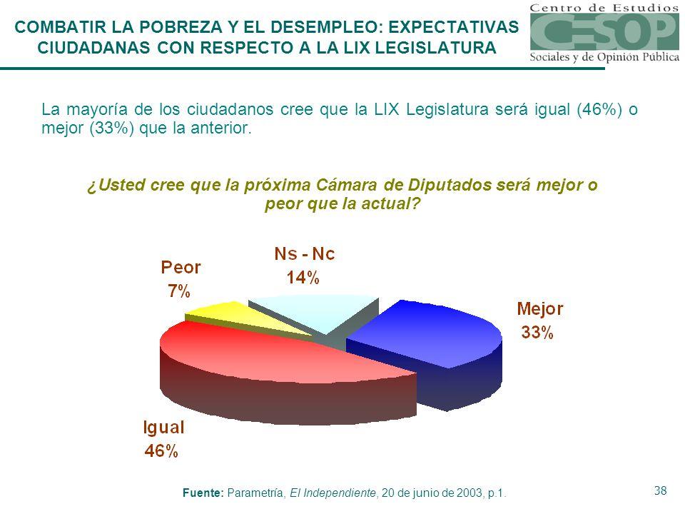38 COMBATIR LA POBREZA Y EL DESEMPLEO: EXPECTATIVAS CIUDADANAS CON RESPECTO A LA LIX LEGISLATURA La mayoría de los ciudadanos cree que la LIX Legislatura será igual (46%) o mejor (33%) que la anterior.