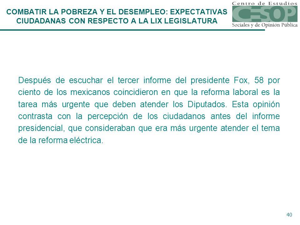 40 Después de escuchar el tercer informe del presidente Fox, 58 por ciento de los mexicanos coincidieron en que la reforma laboral es la tarea más urgente que deben atender los Diputados.