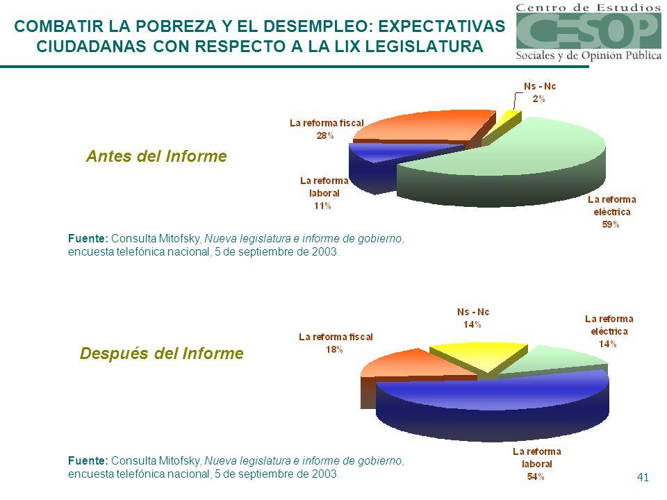 41 Fuente: Consulta Mitofsky, Nueva legislatura e informe de gobierno, encuesta telefónica nacional, 5 de septiembre de 2003.