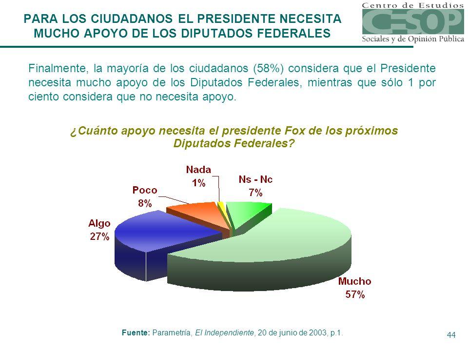 44 Fuente: Parametría, El Independiente, 20 de junio de 2003, p.1.