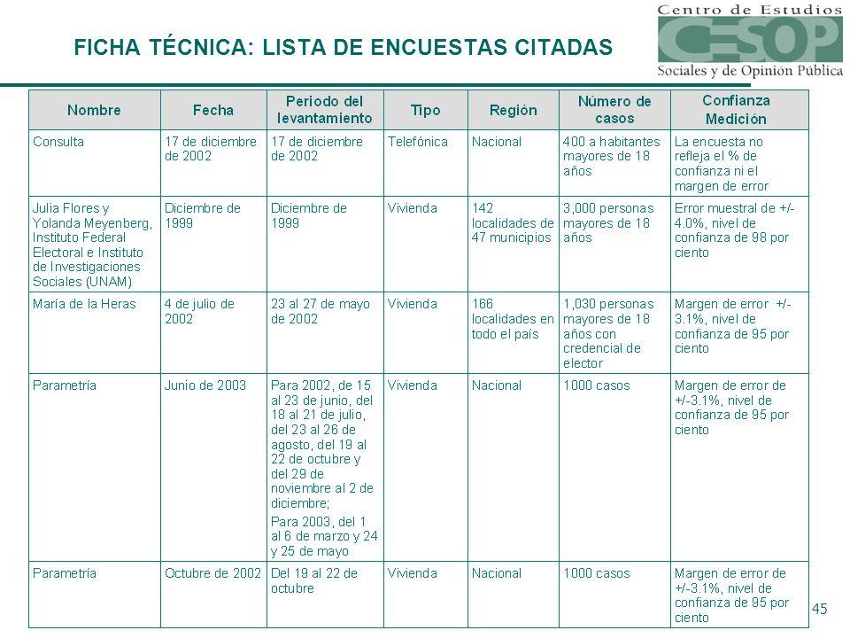 45 Ficha Técnica FICHA TÉCNICA: LISTA DE ENCUESTAS CITADAS